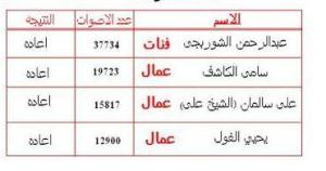 اسماء واصوات مرشحين الاعادة فى فردى شمال سيناء