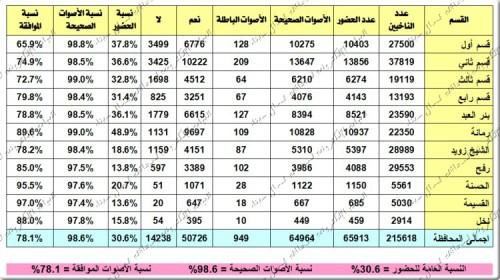 نتيجة الاستفتاء 16-12-2012
